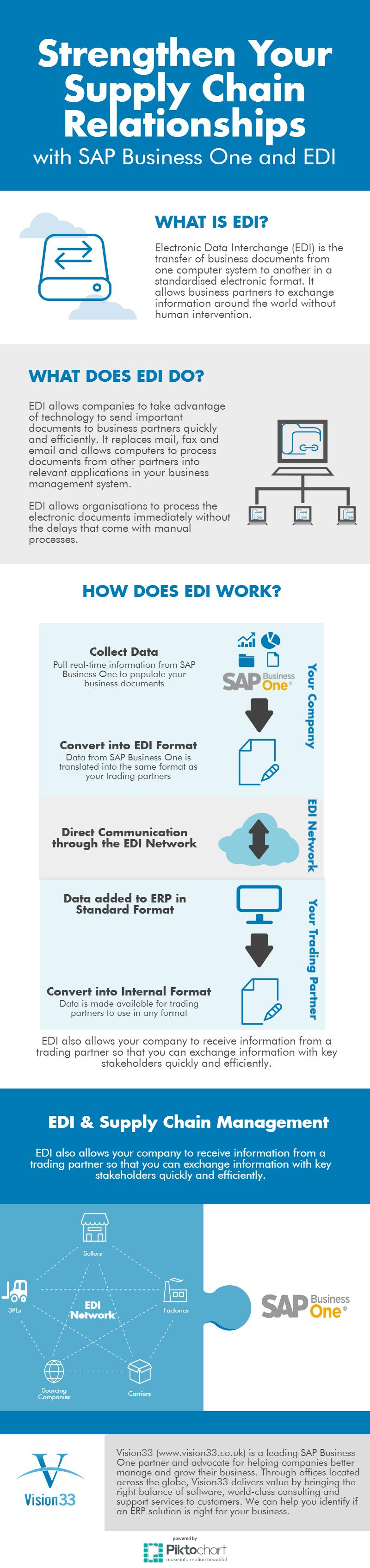 What is Electronic Data Interchange (EDI)?
